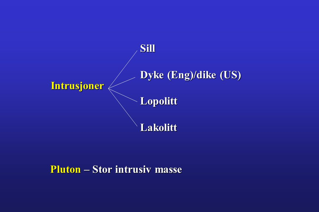 Sill Dyke (Eng)/dike (US) Lopolitt Lakolitt Intrusjoner Pluton – Stor intrusiv masse