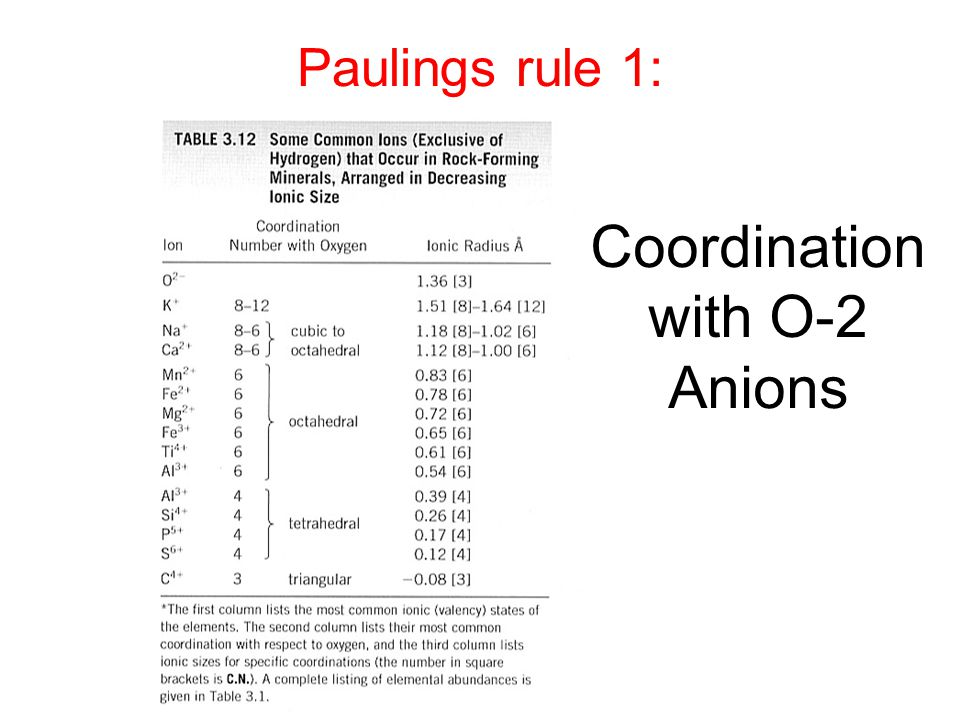 Coordination with O-2 Anions