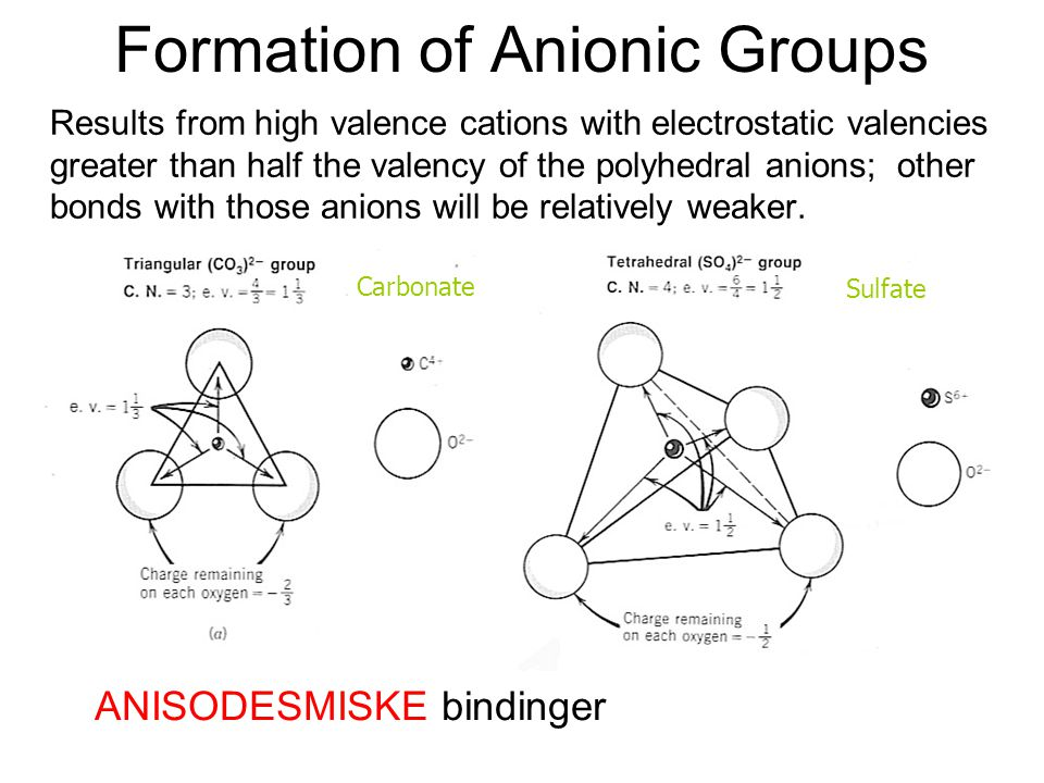 Formation of Anionic Groups