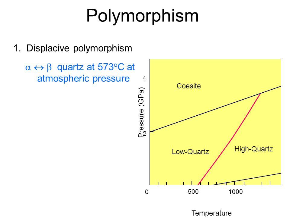 Polymorphism 1. Displacive polymorphism