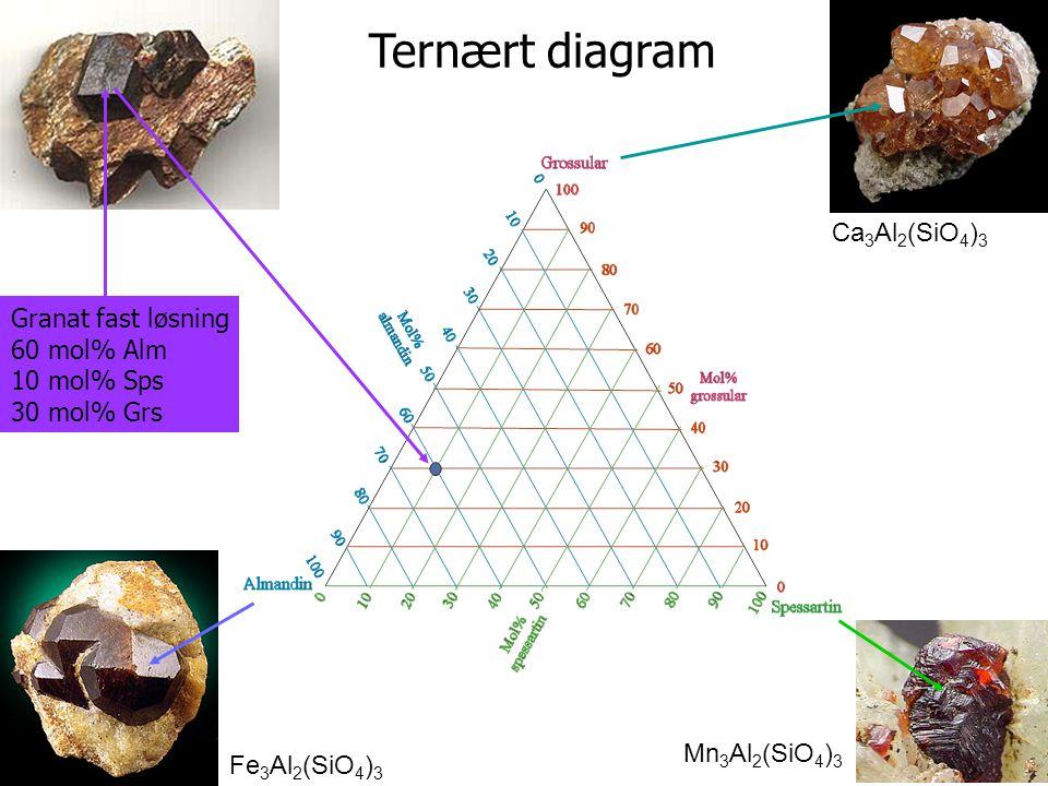 Ternært diagram Ca3Al2(SiO4)3 Granat fast løsning 60 mol% Alm