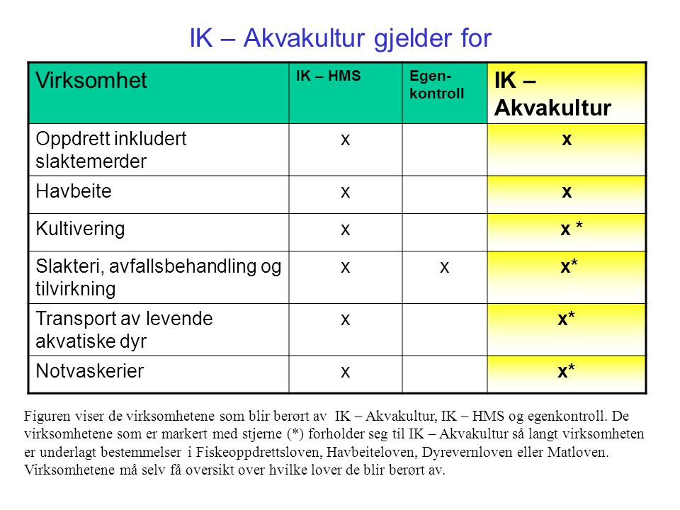 IK – Akvakultur gjelder for