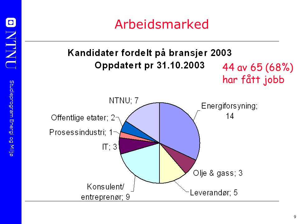 Arbeidsmarked 44 av 65 (68%) har fått jobb