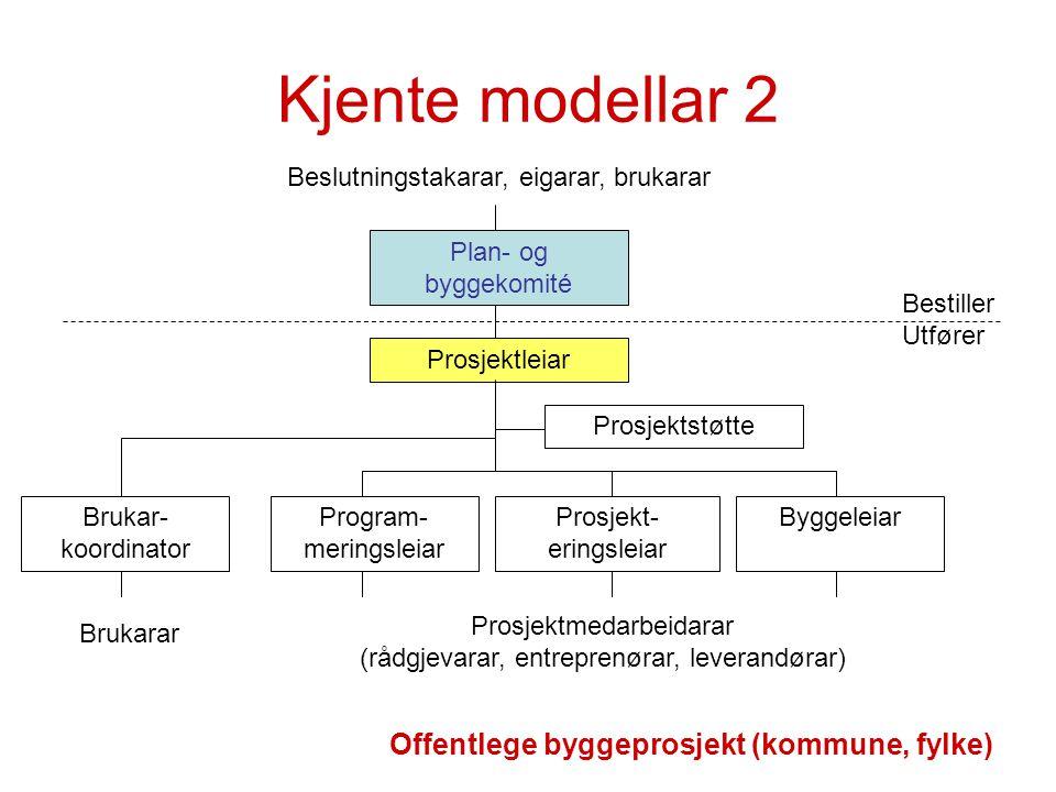 Kjente modellar 2 Offentlege byggeprosjekt (kommune, fylke)