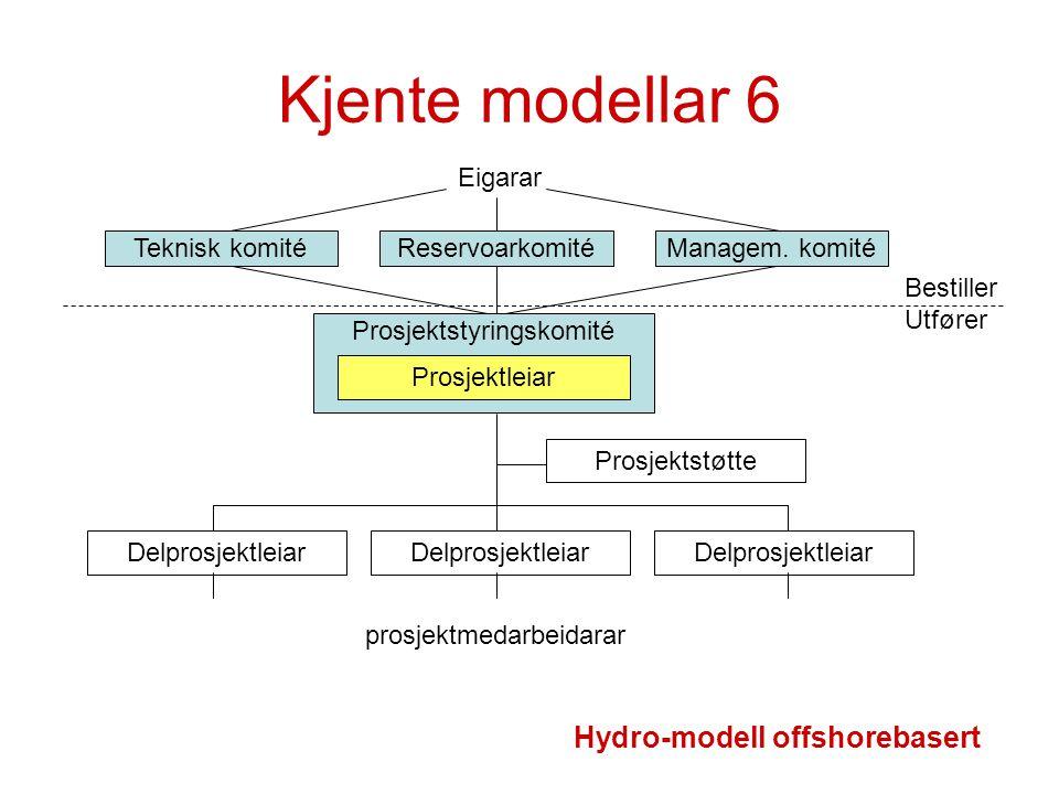 Kjente modellar 6 Hydro-modell offshorebasert Eigarar Teknisk komité