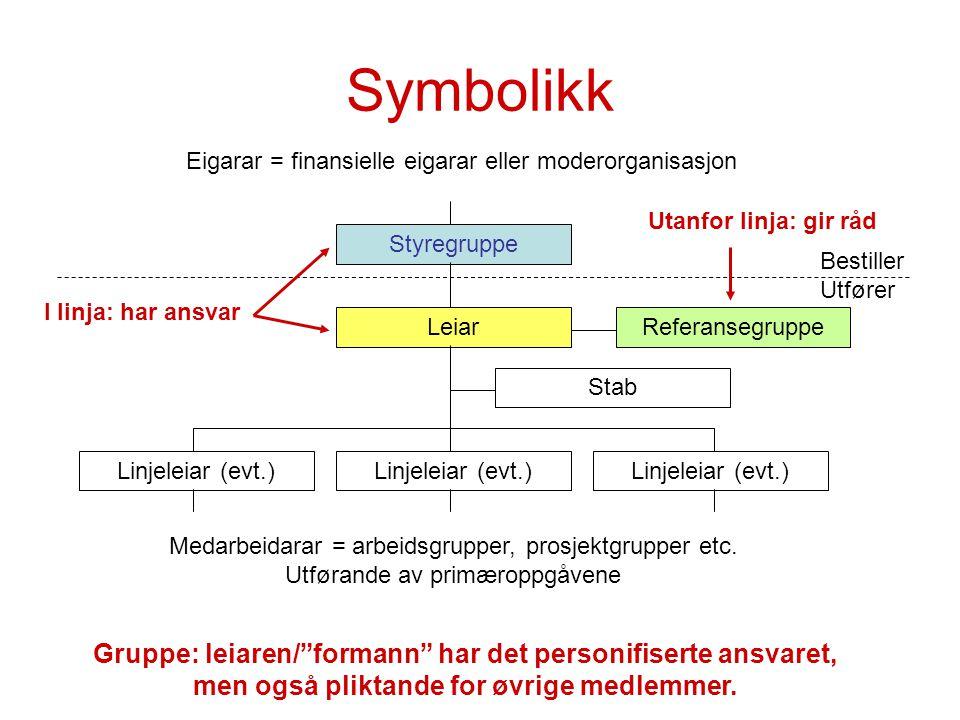 Symbolikk Eigarar = finansielle eigarar eller moderorganisasjon. Utanfor linja: gir råd. Styregruppe.