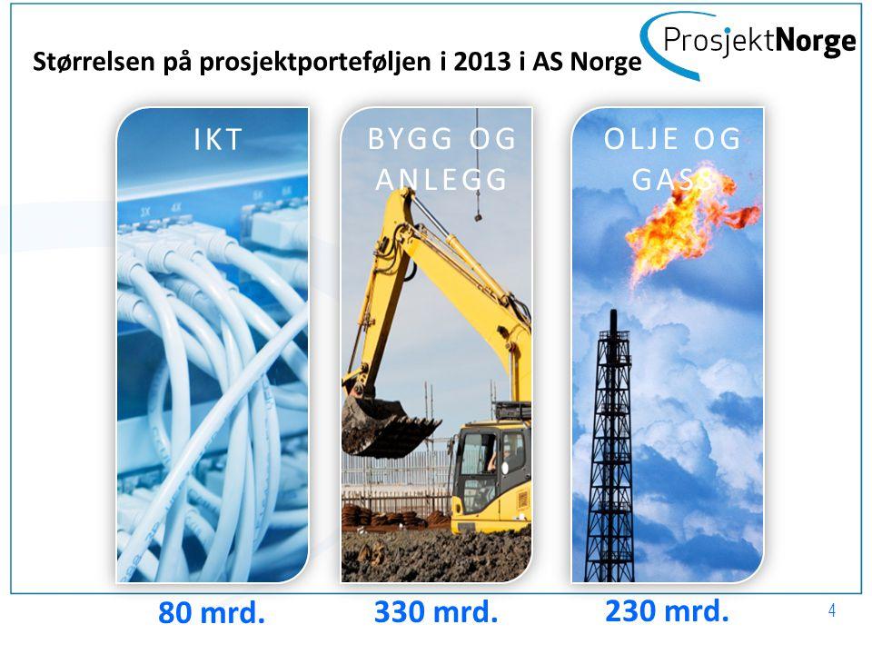 IKT BYGG OG ANLEGG OLJE OG GASS 80 mrd. 330 mrd. 230 mrd.