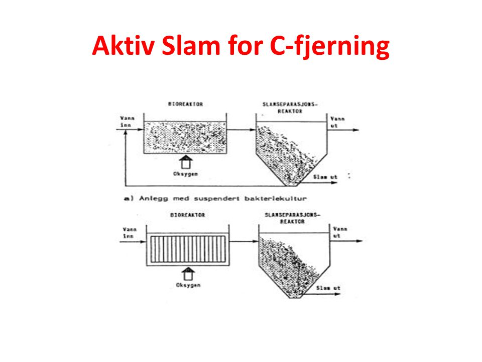 Aktiv Slam for C-fjerning