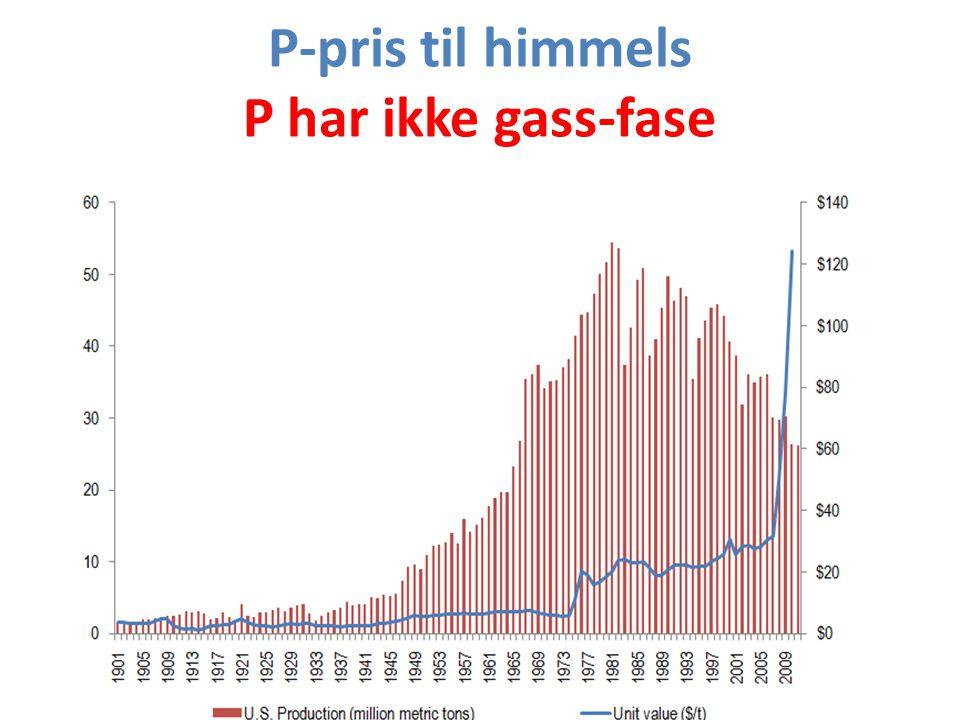 P-pris til himmels P har ikke gass-fase