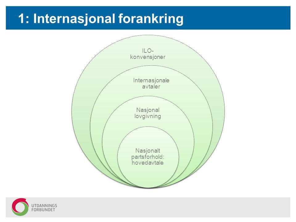 1: Internasjonal forankring