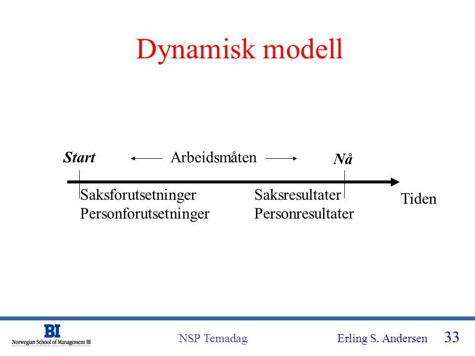 Dynamisk modell Start Arbeidsmåten Nå Saksforutsetninger