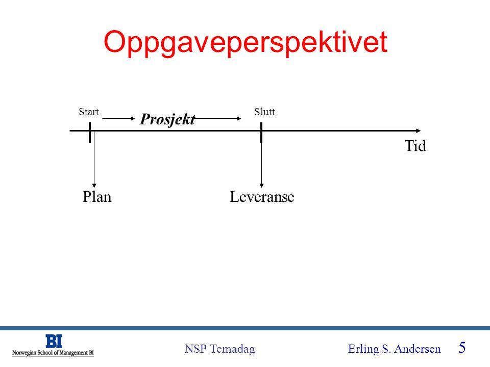 Oppgaveperspektivet Start Slutt Prosjekt Tid Plan Leveranse
