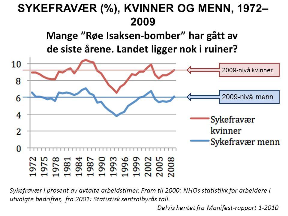 SYKEFRAVÆR (%), KVINNER OG MENN, 1972–2009
