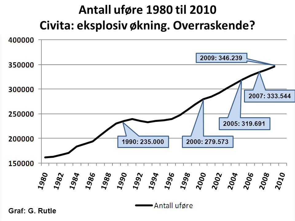 Civita: eksplosiv økning. Overraskende