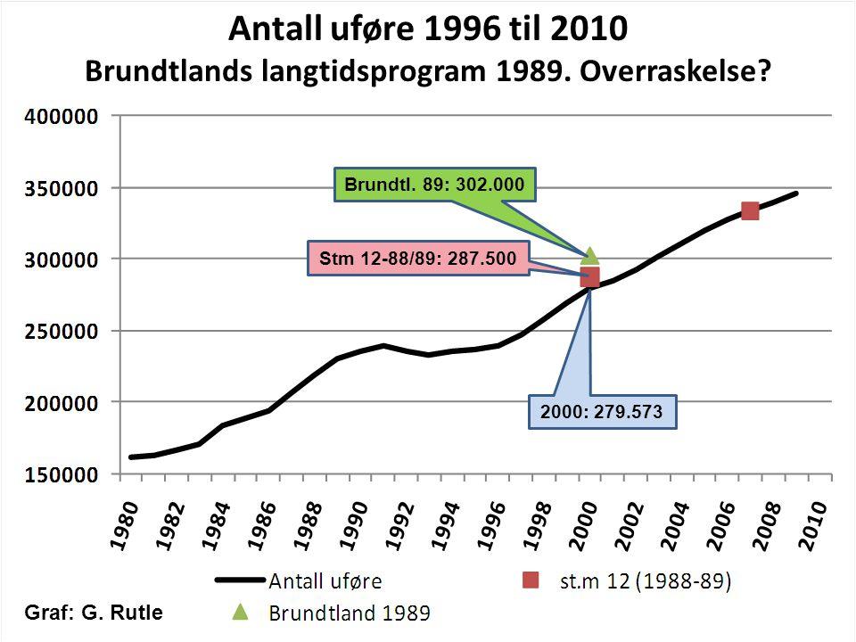 Brundtlands langtidsprogram 1989. Overraskelse