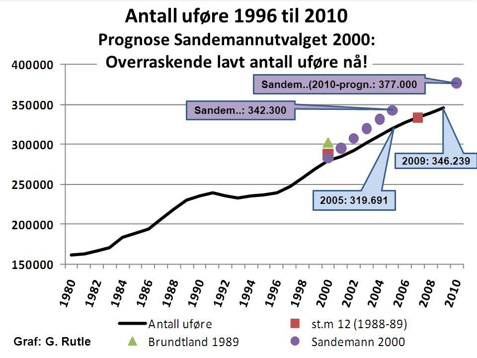 Prognose Sandemannutvalget 2000: Overraskende lavt antall uføre nå!