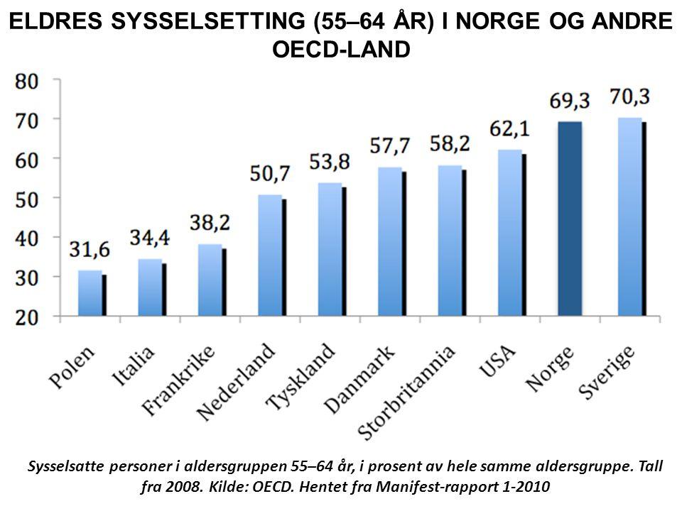 ELDRES SYSSELSETTING (55–64 ÅR) I NORGE OG ANDRE OECD-LAND