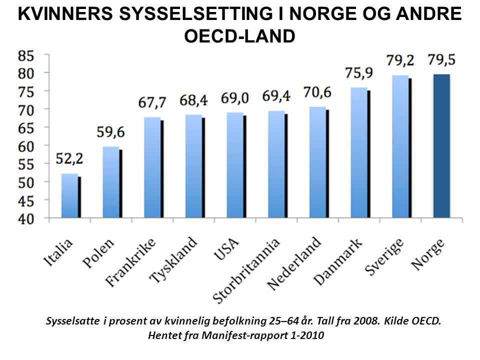KVINNERS SYSSELSETTING I NORGE OG ANDRE OECD-LAND