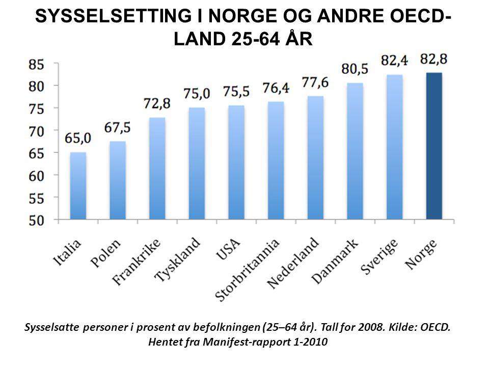 SYSSELSETTING I NORGE OG ANDRE OECD-LAND 25-64 ÅR
