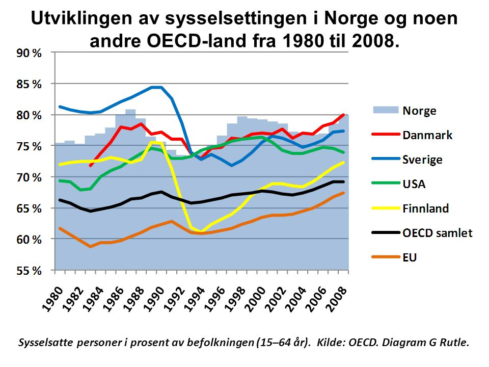Utviklingen av sysselsettingen i Norge og noen andre OECD-land fra 1980 til 2008.