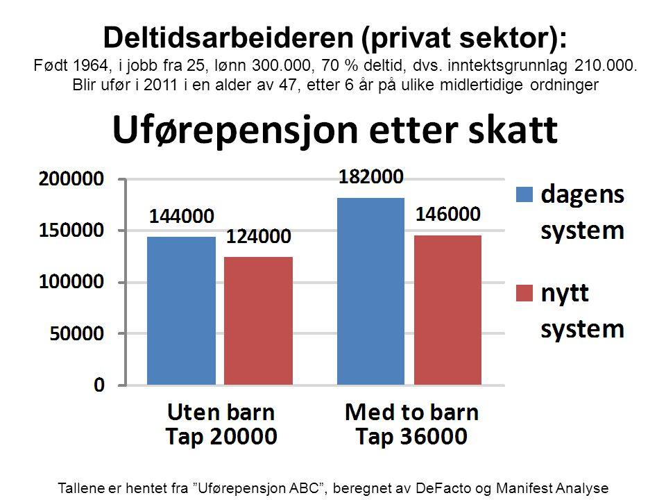 Deltidsarbeideren (privat sektor):