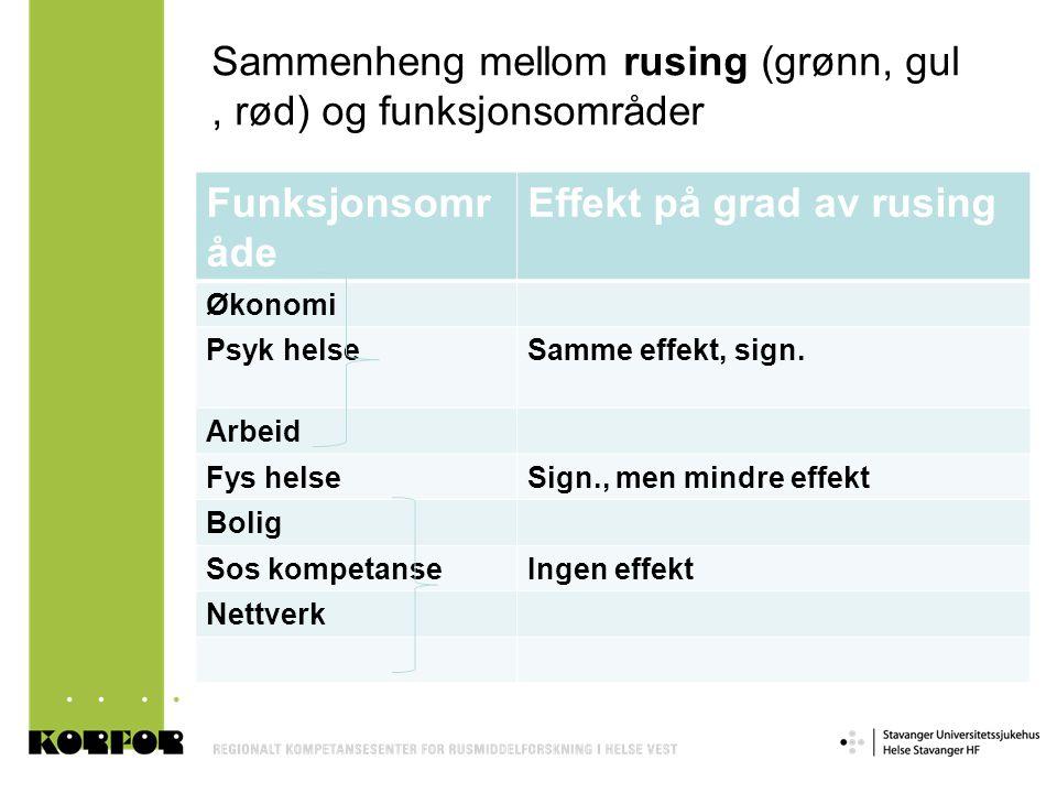 Sammenheng mellom rusing (grønn, gul , rød) og funksjonsområder