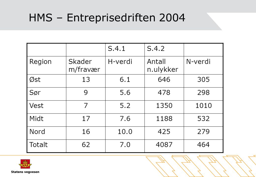 HMS – Entreprisedriften 2004