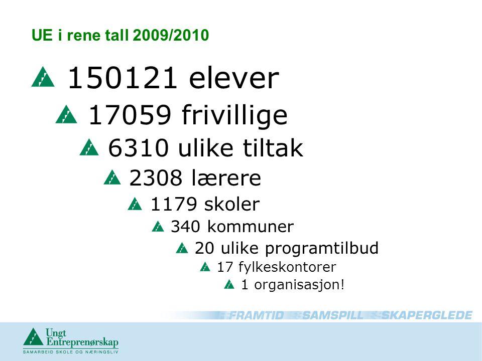 150121 elever 17059 frivillige 6310 ulike tiltak 2308 lærere
