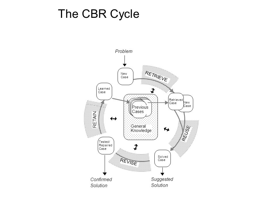 The CBR Cycle RETRIEVE REUSE RETAIN Problem Suggested Solution REVISE