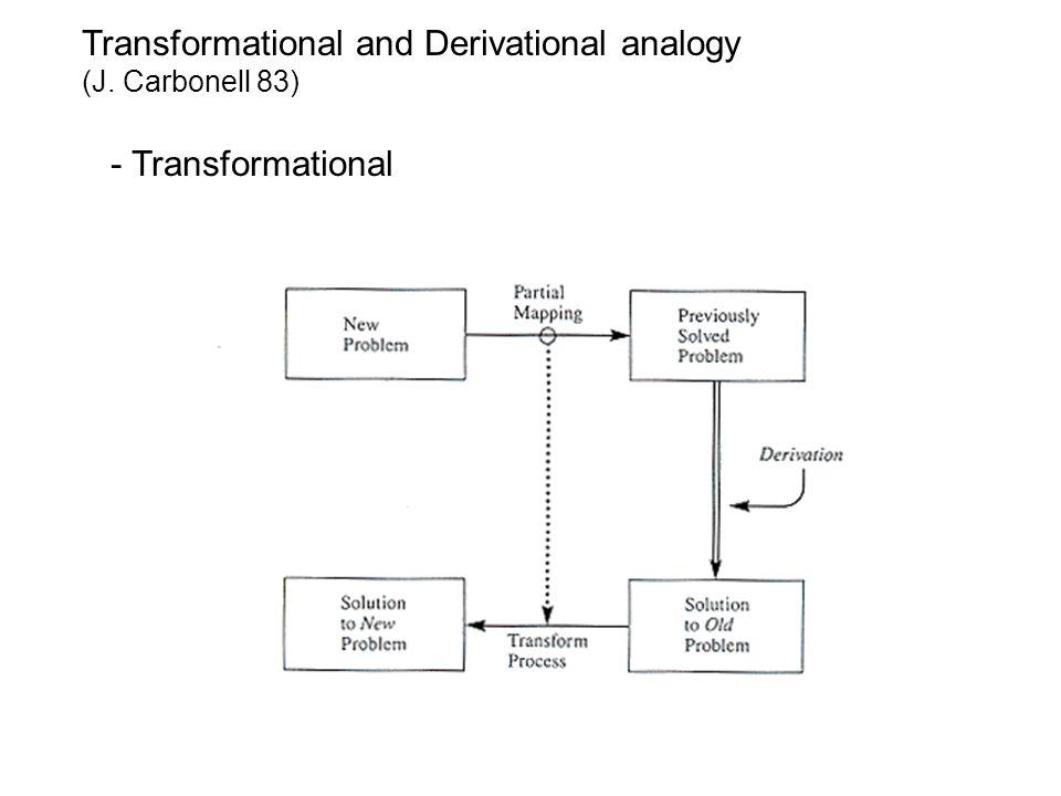 Transformational and Derivational analogy