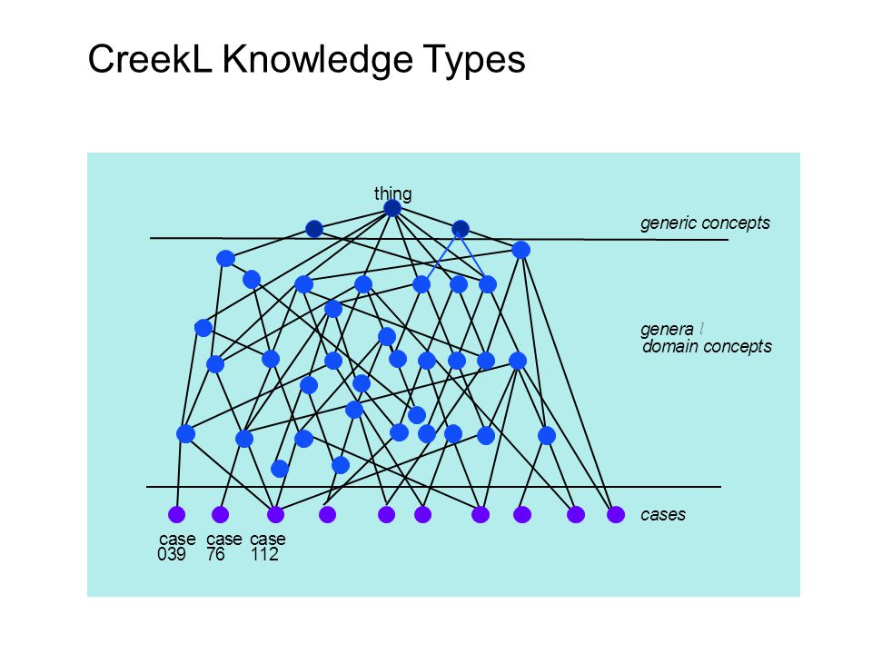 CreekL Knowledge Types