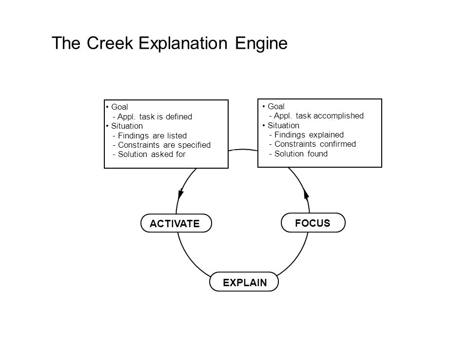 The Creek Explanation Engine