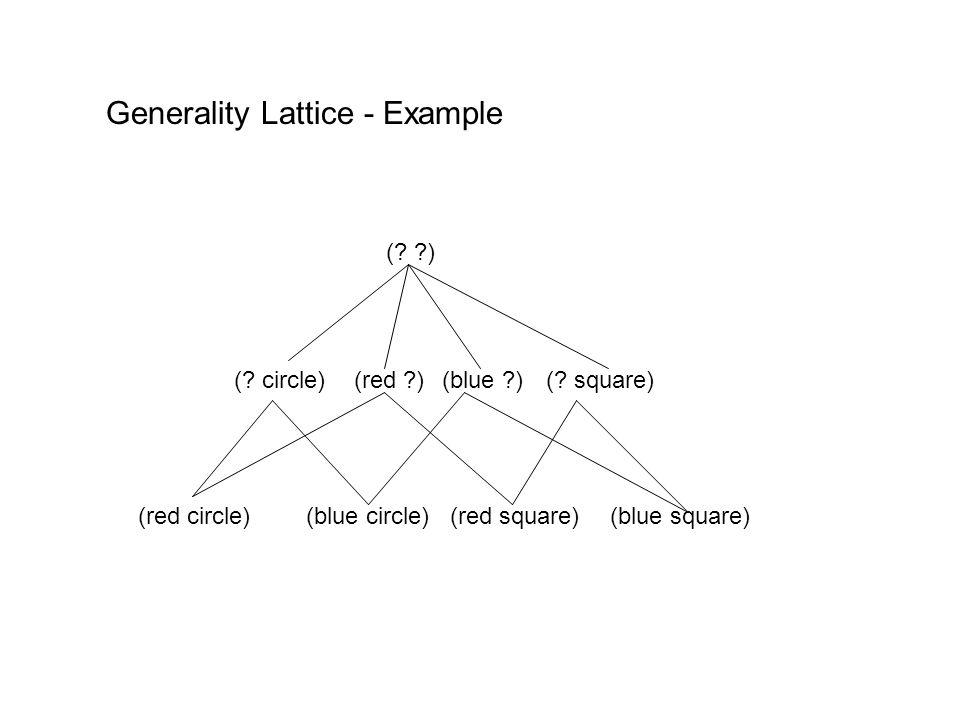 Generality Lattice - Example