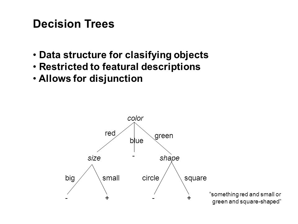 Decision Trees Data structure for clasifying objects