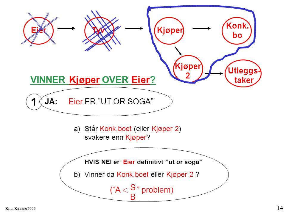 1 VINNER Kjøper OVER Eier Eier Tyv Konk.bo Kjøper Kjøper 2 Utleggs-