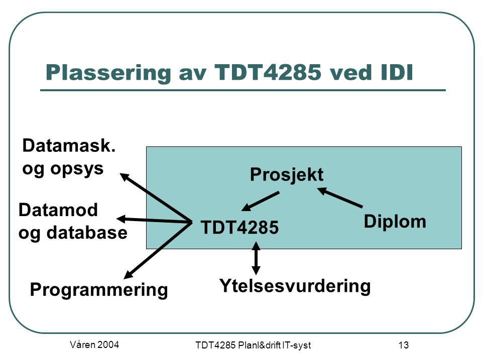 Plassering av TDT4285 ved IDI