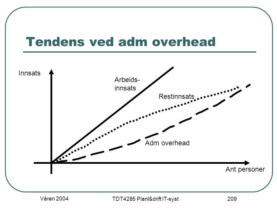 Tendens ved adm overhead