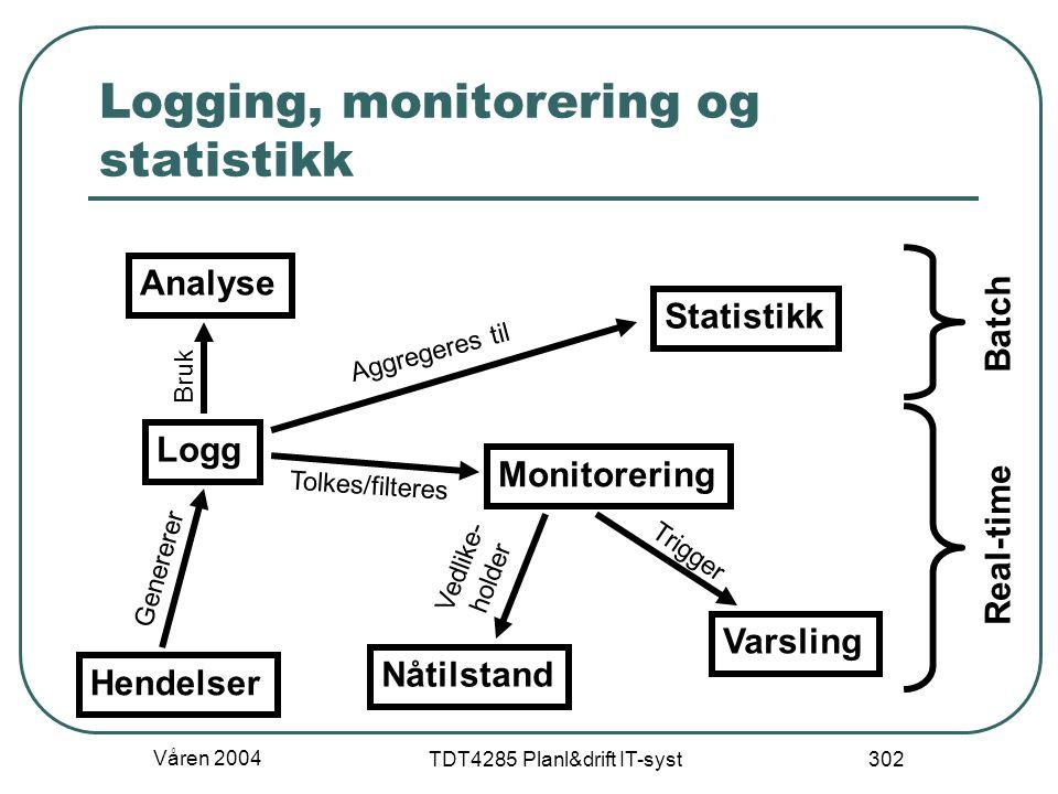 Logging, monitorering og statistikk
