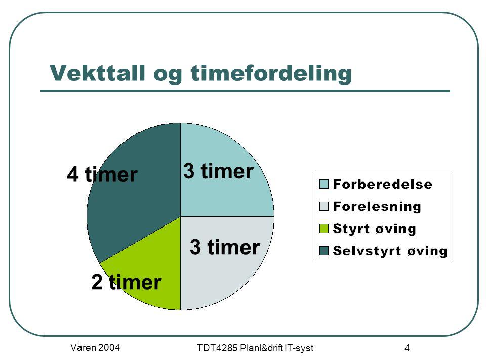 Vekttall og timefordeling