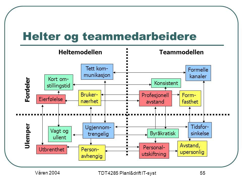 Helter og teammedarbeidere