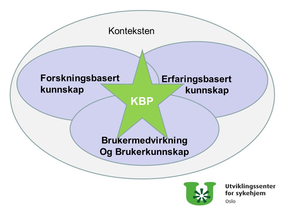 KBP Konteksten Forskningsbasert kunnskap kunnskap Brukermedvirkning