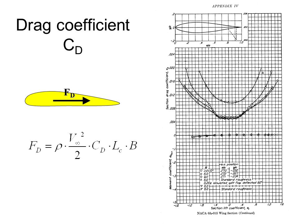 Drag coefficient CD FD