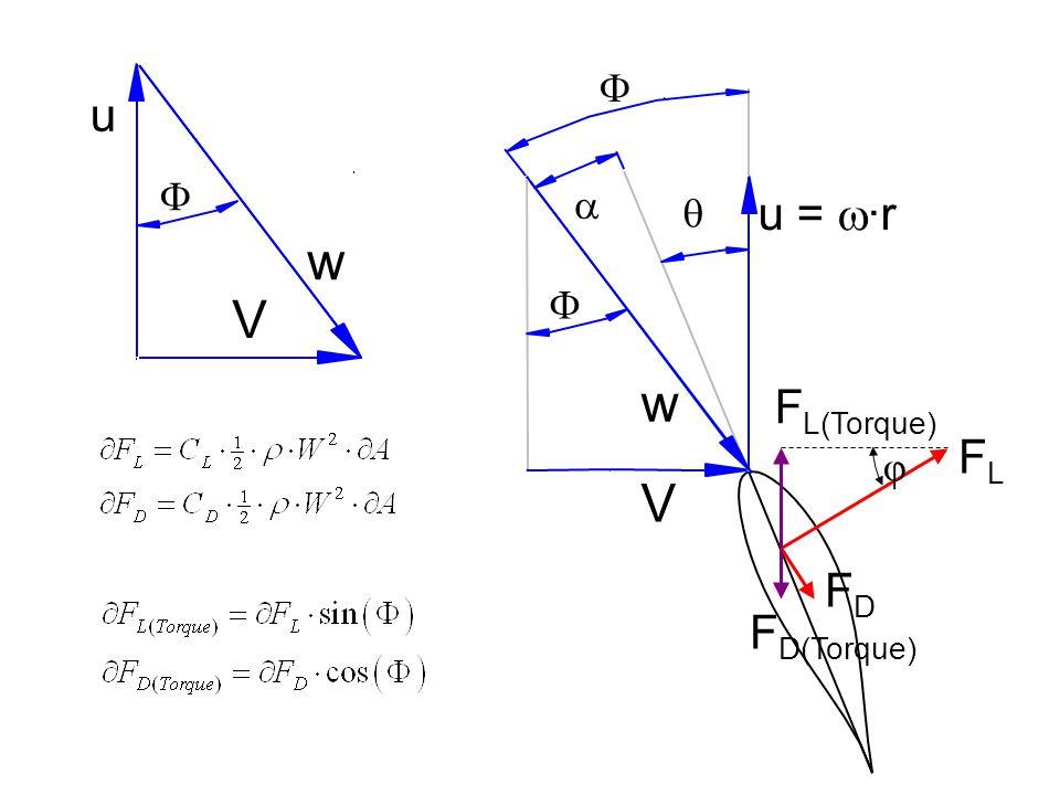 a q V u = w·r w F FL FD w V u F FL(Torque) φ FD(Torque)
