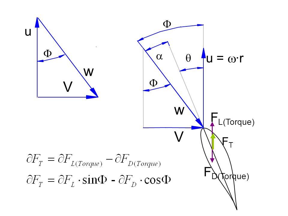 a q V u = w·r w F FL(Torque) FD(Torque) w V u F FT