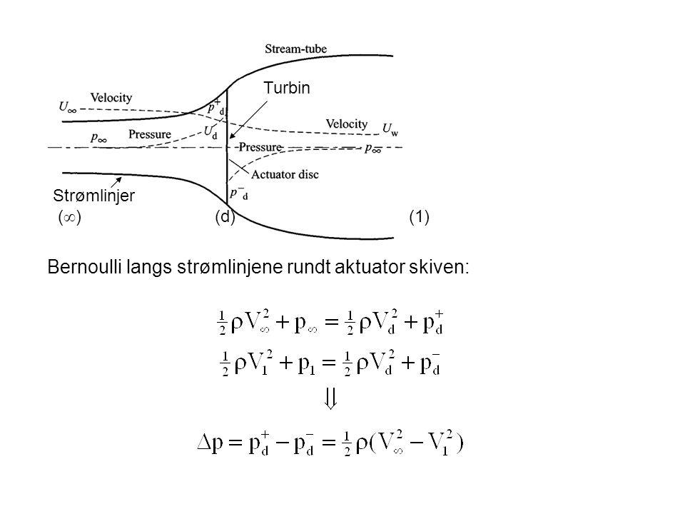 Bernoulli langs strømlinjene rundt aktuator skiven: