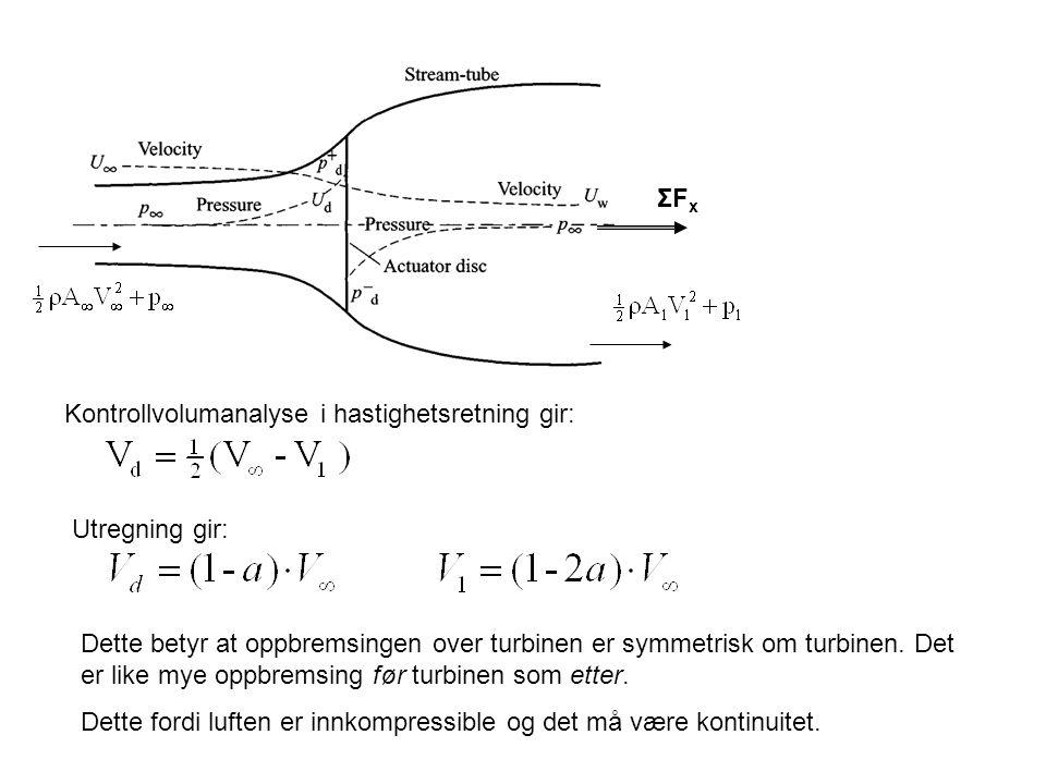 ΣFx Kontrollvolumanalyse i hastighetsretning gir: Utregning gir: