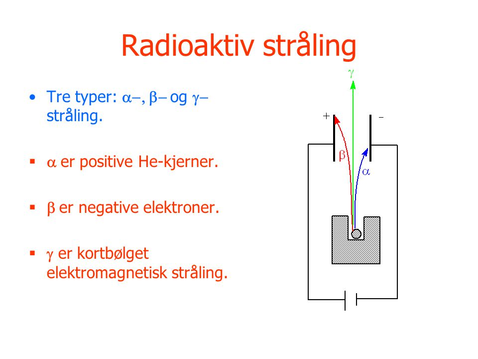 Radioaktiv stråling Tre typer: a-, b- og g-stråling.