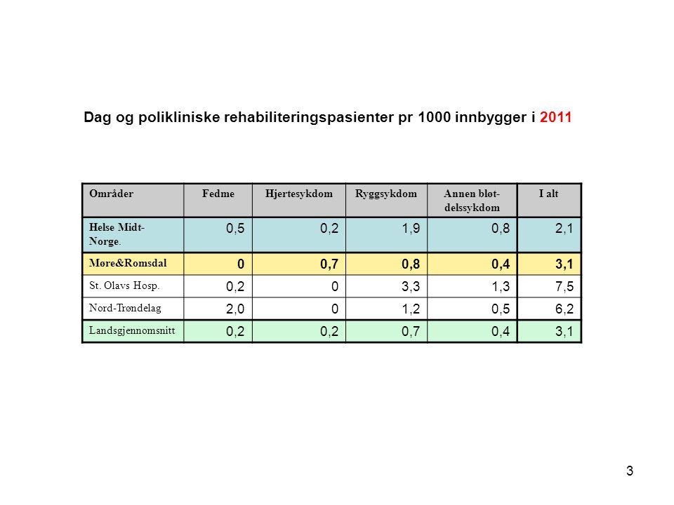 Dag og polikliniske rehabiliteringspasienter pr 1000 innbygger i 2011