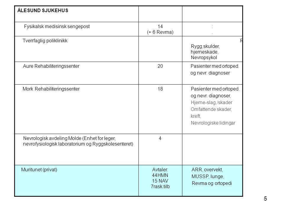 ÅLESUND SJUKEHUS Fysikalsk medisinsk sengepost. 14. (+ 6 Revma) : . Tverrfaglig poliklinikk. RRygg,skulder, hjerneskade, Nevropsykol.