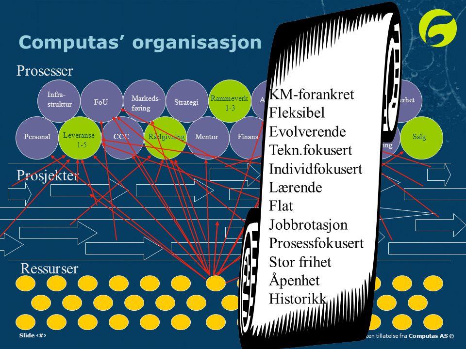 Computas' organisasjon